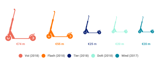 Develop an e-scooter app like Dott to make a way into the augmented European market to open new doors of