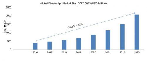 Following graph clearly depicts that how rapidly fitness app market is expected to expand.